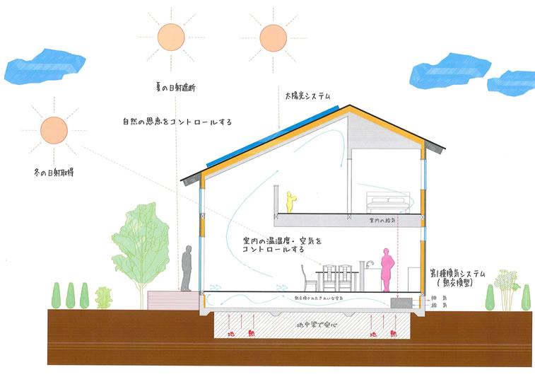 イラスト:冬の日射取得、夏の日射遮断、自然の恩恵をコントロールする、太陽光システム、室内の温湿度・空気をコントロールする、第1種喚起システム(熱交換型)