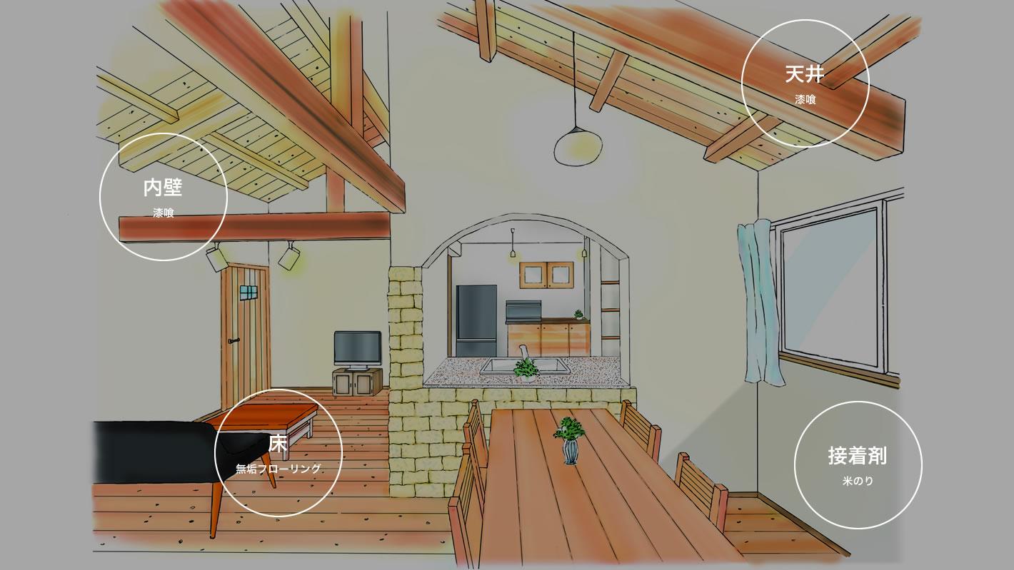 写真:室内、天井(漆喰)、内壁(漆喰)、床(漆喰)、接着剤(米のり)